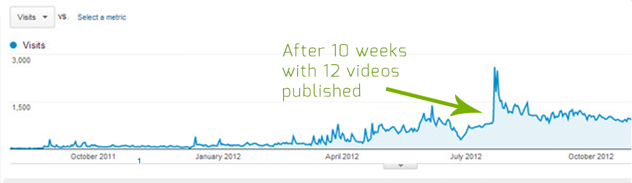 Referral traffic from video sharing websites